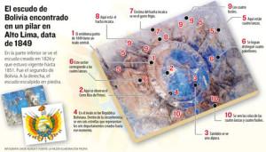 Escudo de Bolivia encontrado en Alto Lima - El Alto